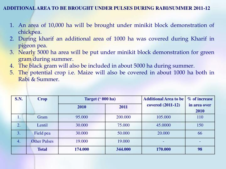 ADDITIONAL AREA TO BE BROUGHT UNDER PULSES DURING RABI/SUMMER 2011-12