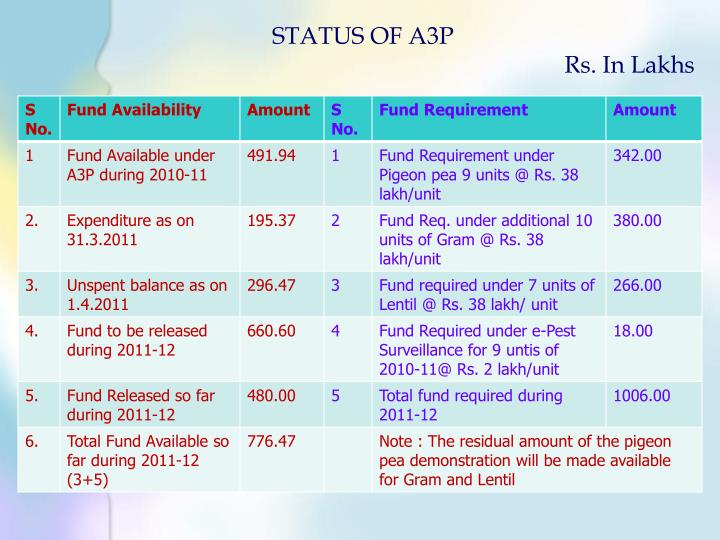 STATUS OF A3P