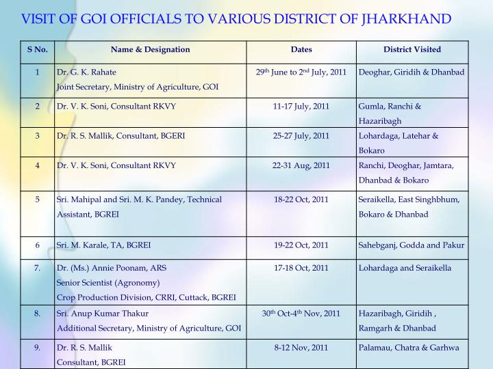 VISIT OF GOI OFFICIALS TO VARIOUS DISTRICT OF JHARKHAND