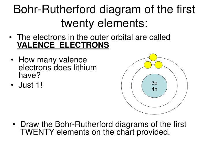 Ppt Bohr Rutherford Diagrams For Atoms Powerpoint Presentation