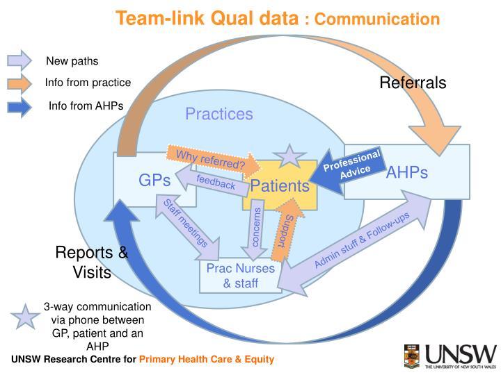 Team-link Qual data