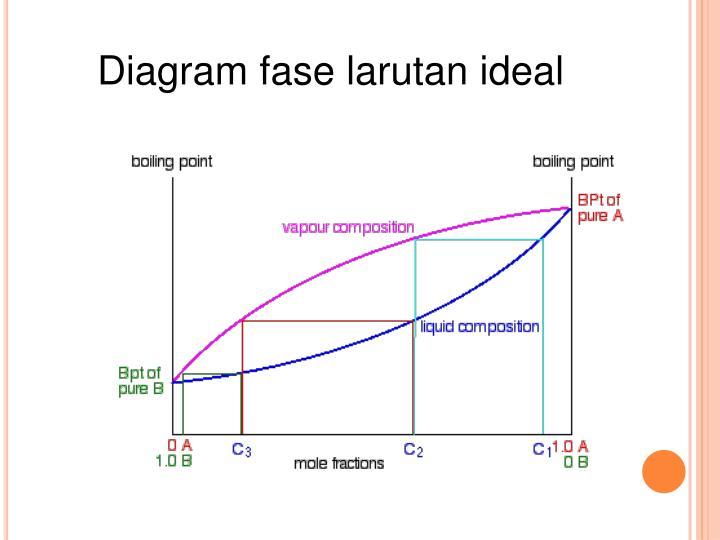 Ppt distilasi penyulingan powerpoint presentation id4048941 diagram fase larutan ideal ccuart Image collections