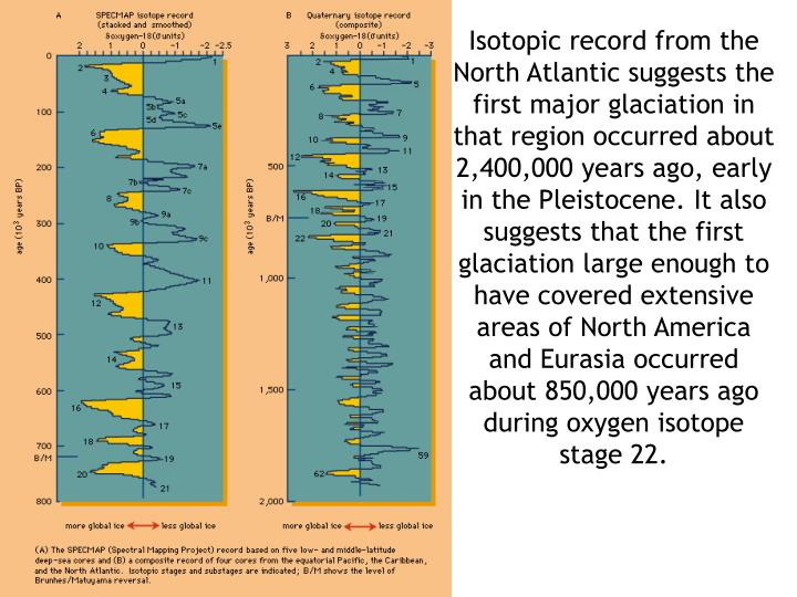 Isotopic record from the North Atlantic suggests the first major glaciation in that region occurred about 2,400,000 years ago, early in the Pleistocene. It also suggests that the first glaciation large enough to have covered extensive areas of North America and Eurasia occurred about 850,000 years ago during oxygen isotope stage 22.
