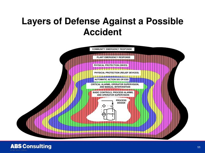 Layers of Defense Against a Possible Accident