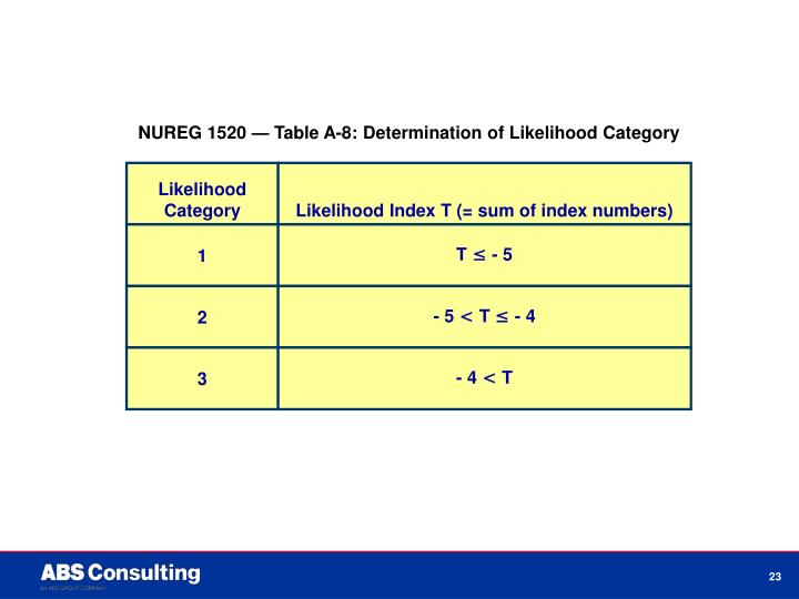 NUREG 1520 — Table A-8: Determination of Likelihood Category