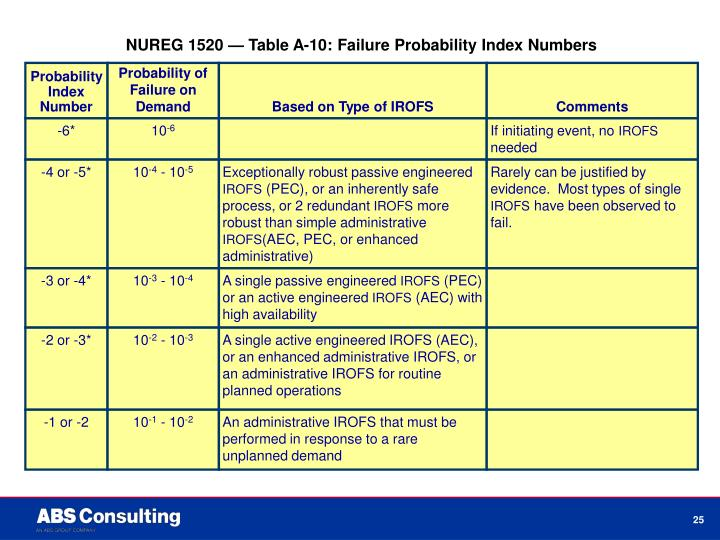 NUREG 1520 — Table A-10: Failure Probability Index Numbers