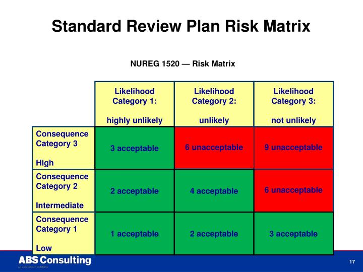 Standard Review Plan Risk Matrix