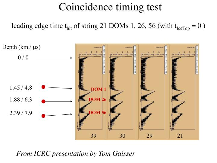 Coincidence timing test
