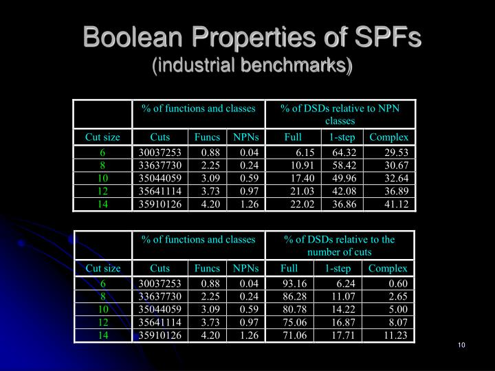 Boolean Properties of SPFs