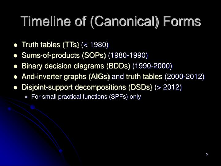 Timeline of (Canonical) Forms