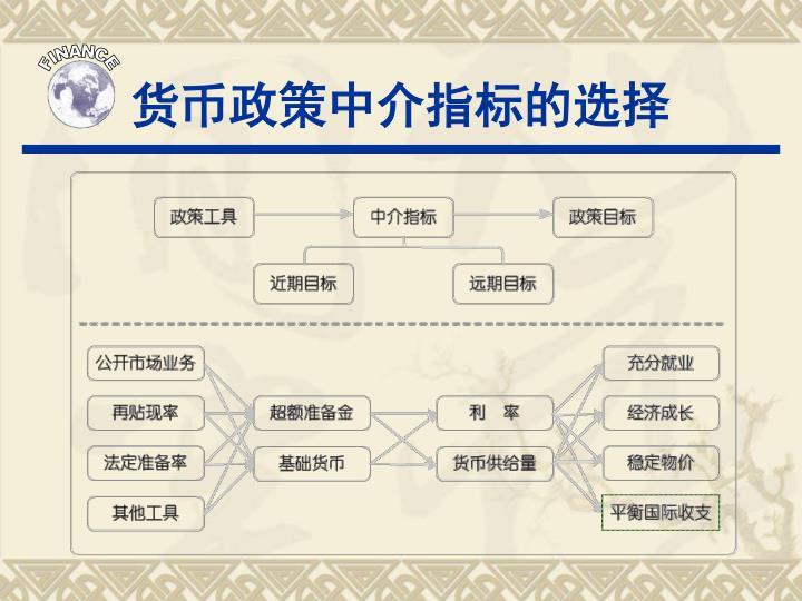 货币政策中介指标的选择
