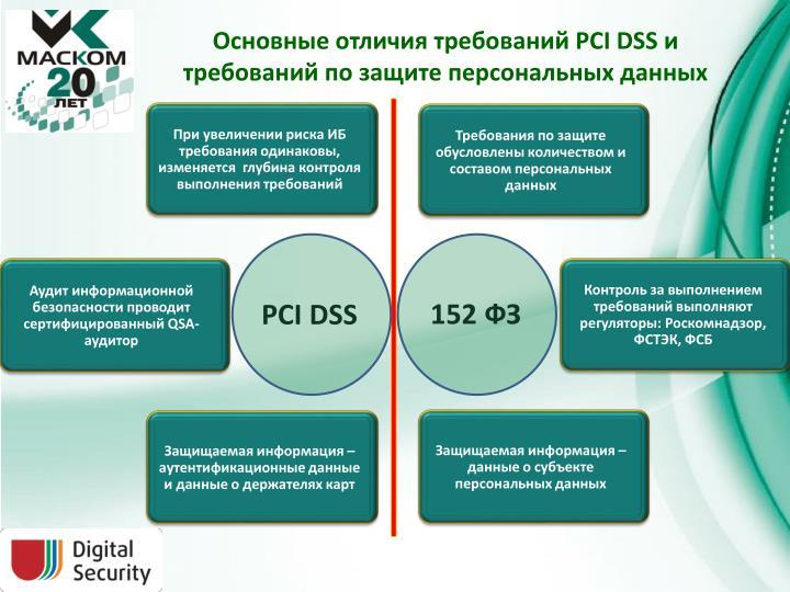 Основные отличия требований PCIDSS и требований по защите персональных данных