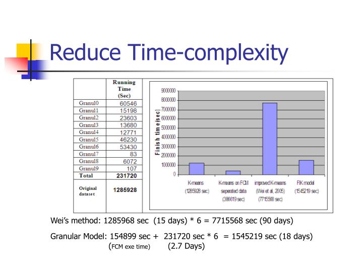 Reduce Time-complexity