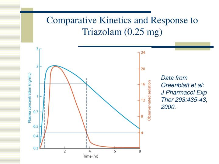 Comparative Kinetics and Response to Triazolam (0.25 mg)