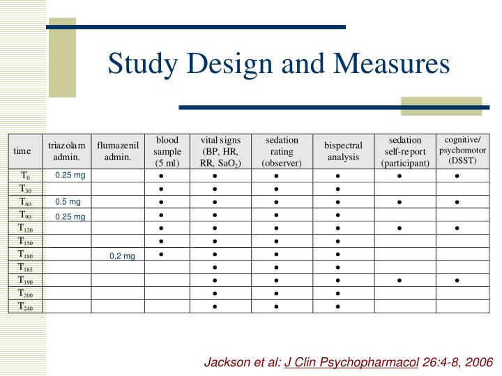 Study Design and Measures