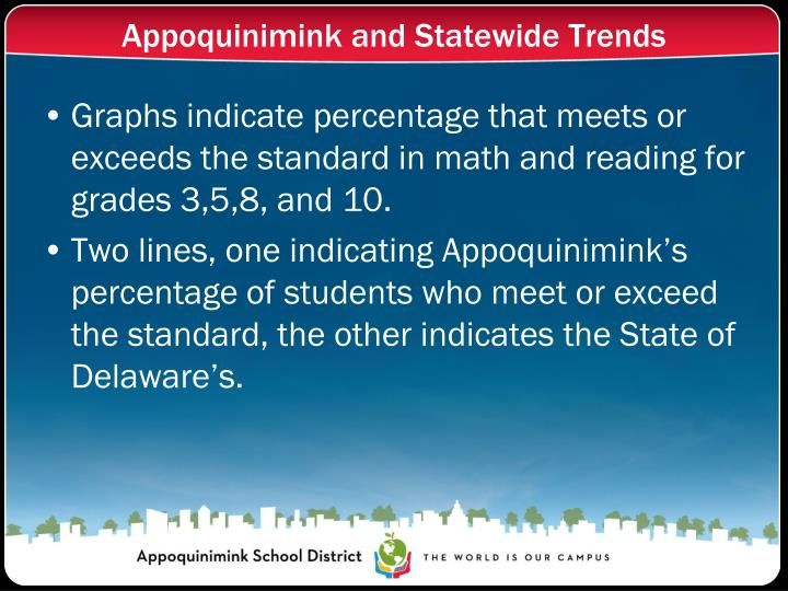 Appoquinimink and Statewide Trends