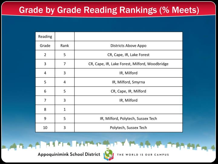 Grade by Grade Reading Rankings (% Meets)