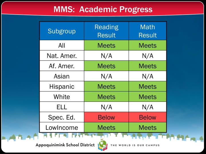 MMS:  Academic Progress