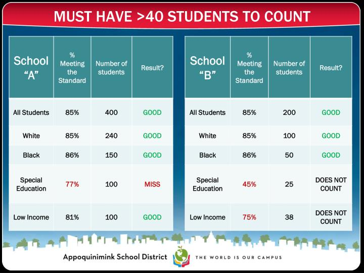 MUST HAVE >40 STUDENTS TO COUNT