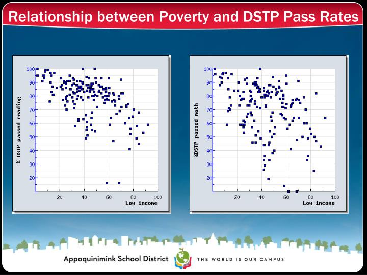 Relationship between Poverty and DSTP Pass Rates