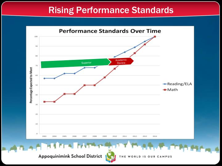 Rising Performance Standards
