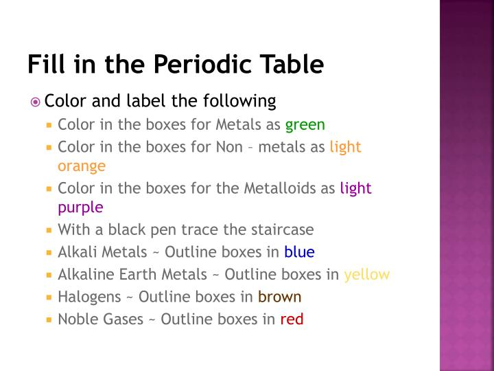 Ppt the periodic table of elements powerpoint presentation id fill in the periodic table urtaz Gallery