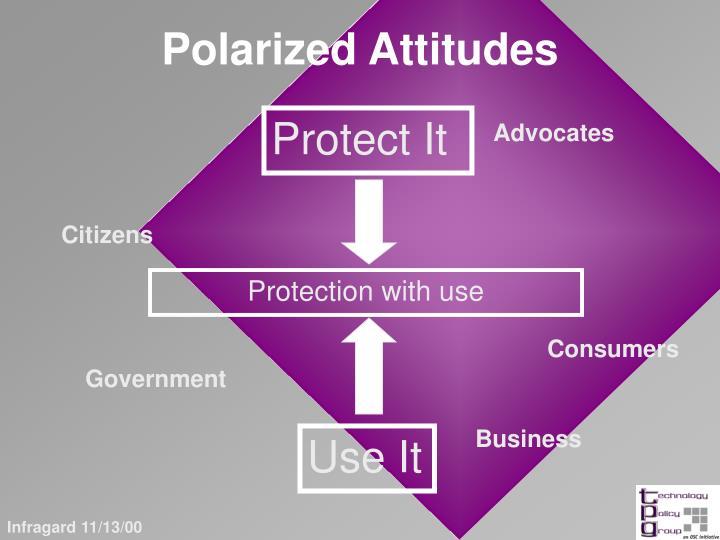 Polarized attitudes