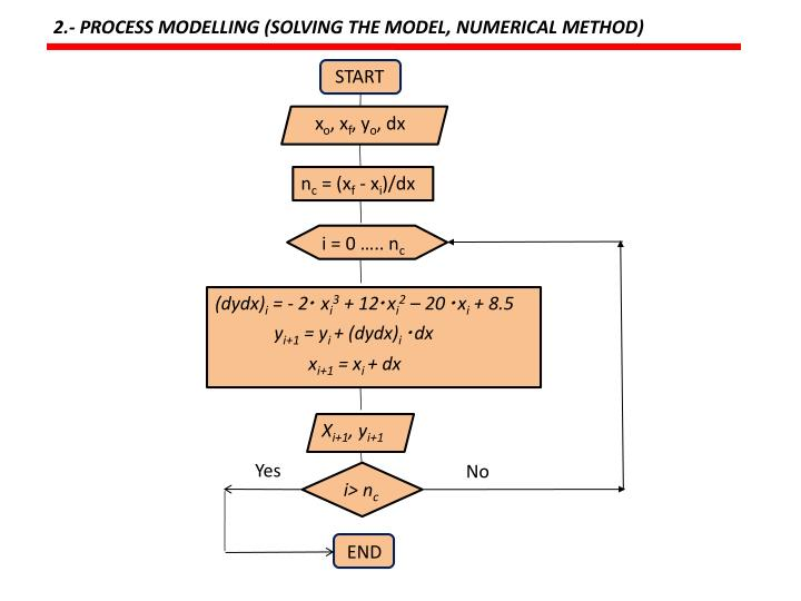 2.- PROCESS MODELLING (SOLVING THE MODEL, NUMERICAL METHOD)