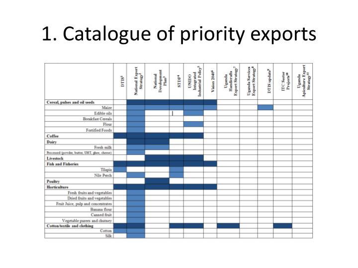 1 catalogue of priority exports1