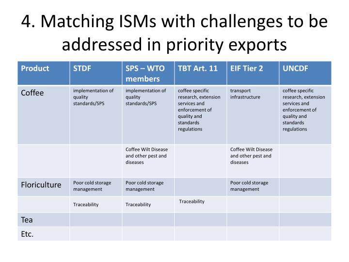 4. Matching ISMs with challenges to be addressed in priority exports