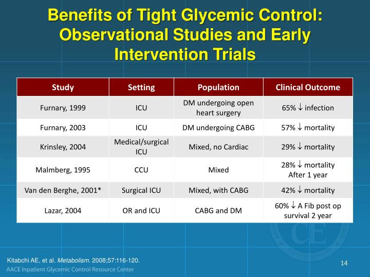 Benefits of Tight Glycemic Control: Observational Studies and Early