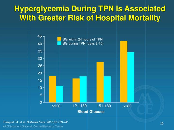Hyperglycemia During TPN Is Associated