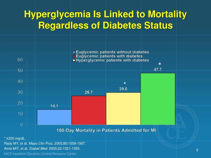 Hyperglycemia Is Linked to Mortality Regardless of Diabetes Status
