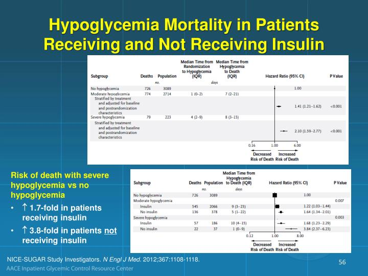 Hypoglycemia Mortality in Patients Receiving and Not Receiving Insulin