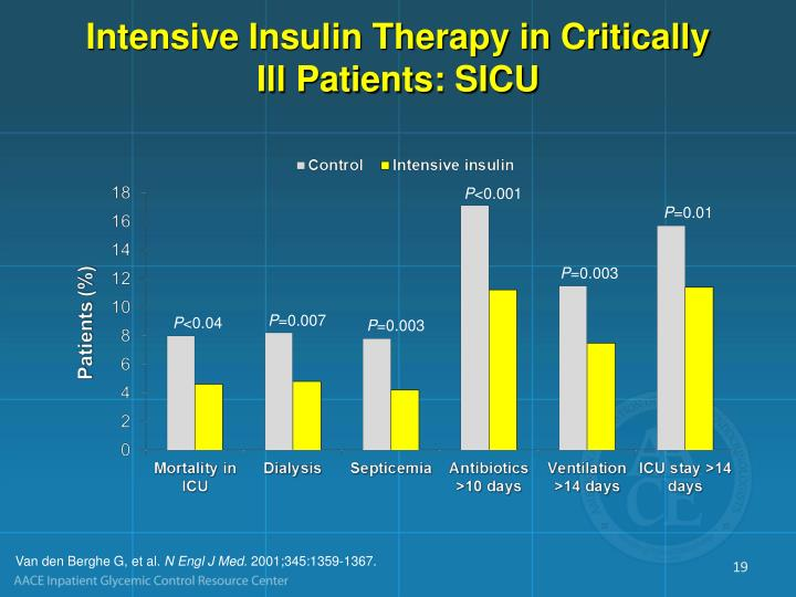 Intensive Insulin Therapy in Critically