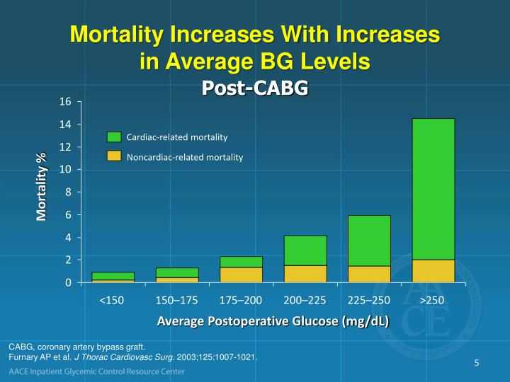 Mortality Increases With Increases
