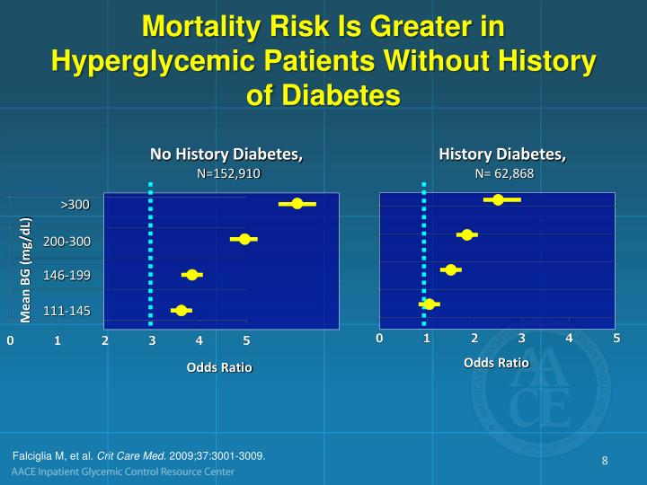 Mortality Risk Is Greater in Hyperglycemic Patients Without History of Diabetes