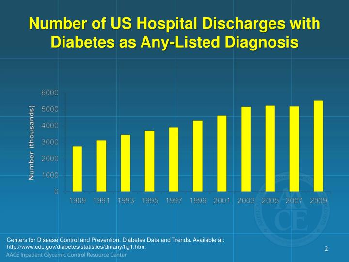 Number of us hospital discharges with diabetes as any listed diagnosis