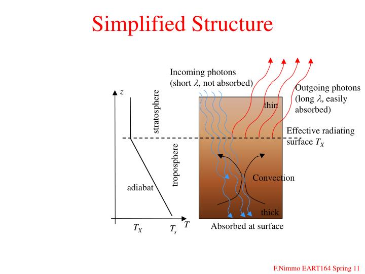 Simplified Structure