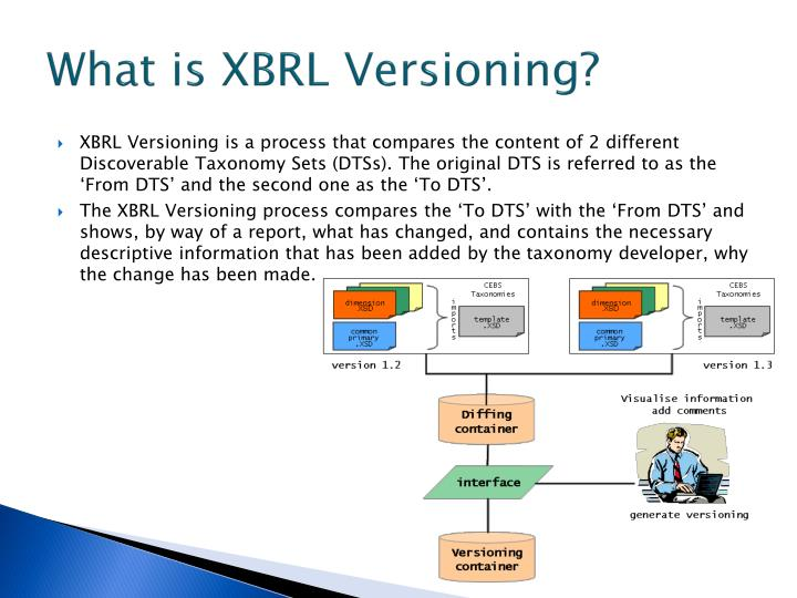What is xbrl versioning