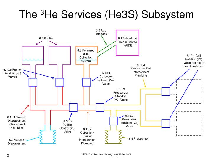 The 3 he services he3s subsystem
