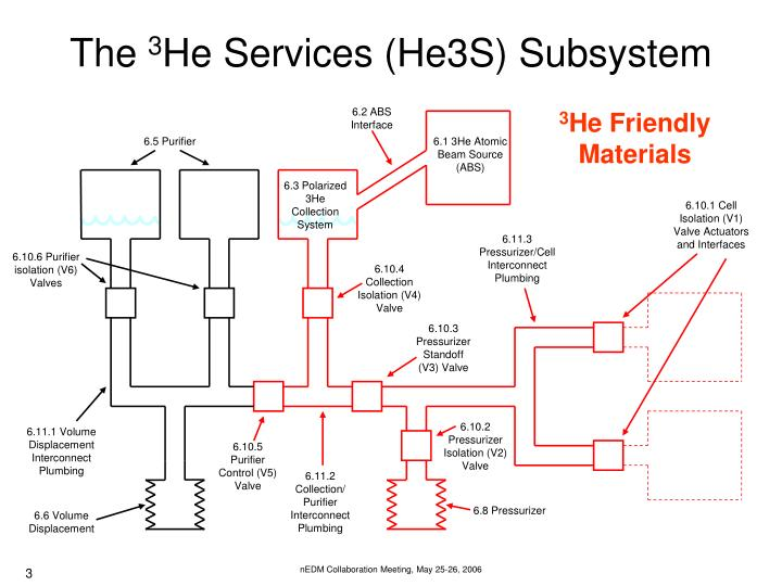 The 3 he services he3s subsystem1