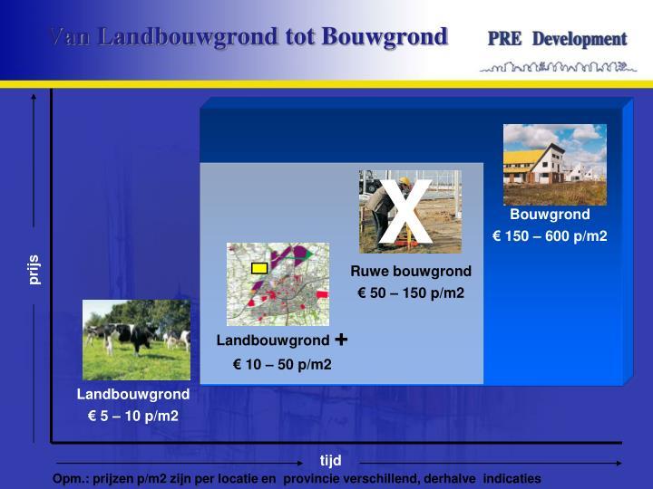 Van landbouwgrond tot bouwgrond