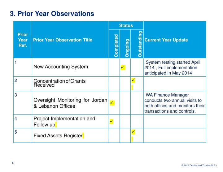 3. Prior Year Observations
