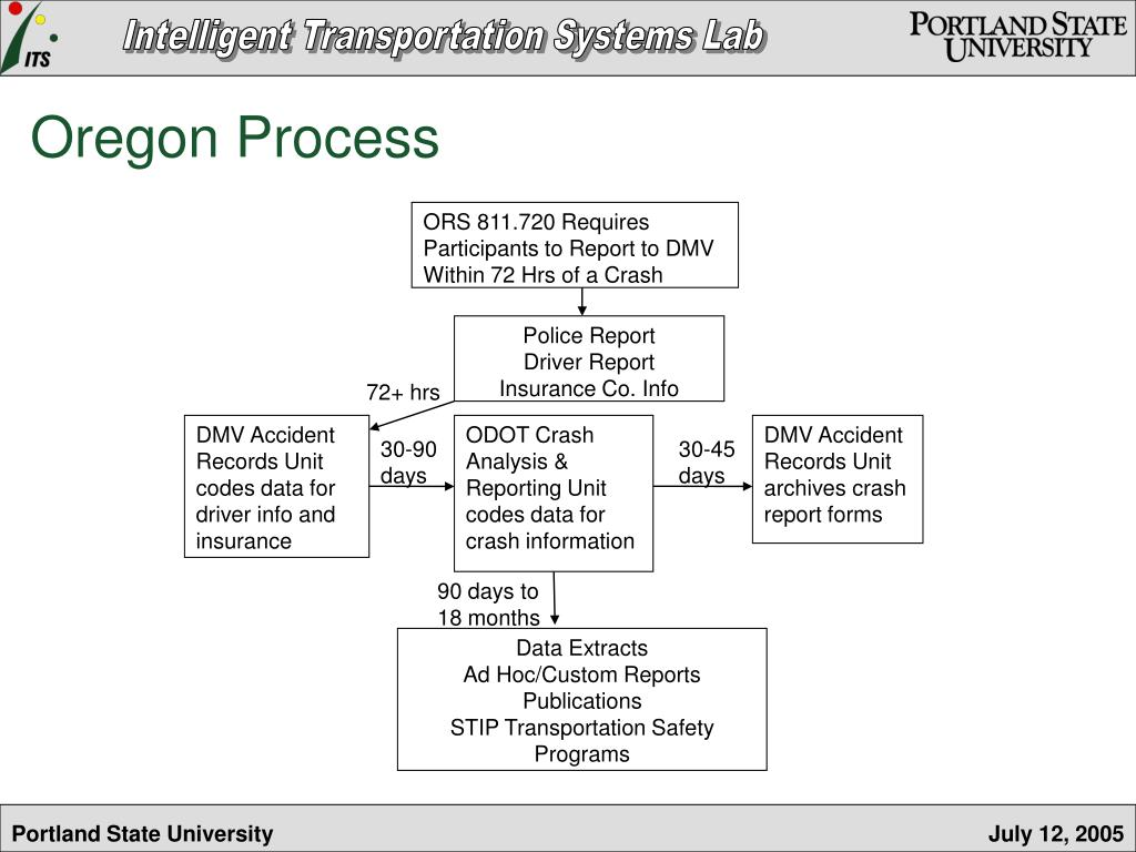 PPT - Enhancing the Oregon Crash Reporting Process: A Feasibility