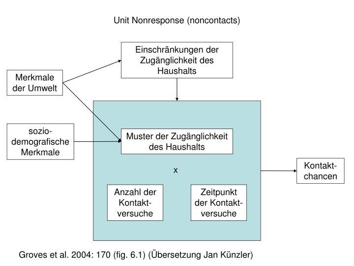 Unit Nonresponse (noncontacts)