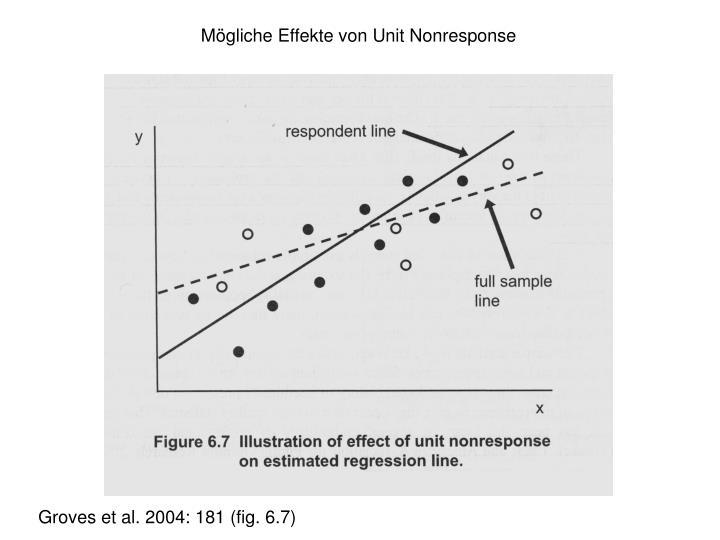Mögliche Effekte von Unit Nonresponse