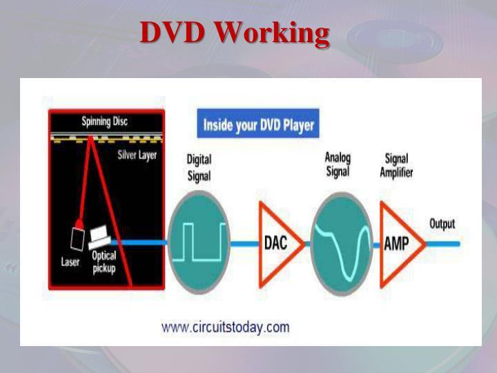 DVD Working