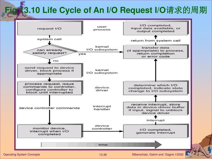 Fig 13.10 Life Cycle of An I/O Request I/O