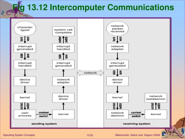 Fig 13.12 Intercomputer Communications